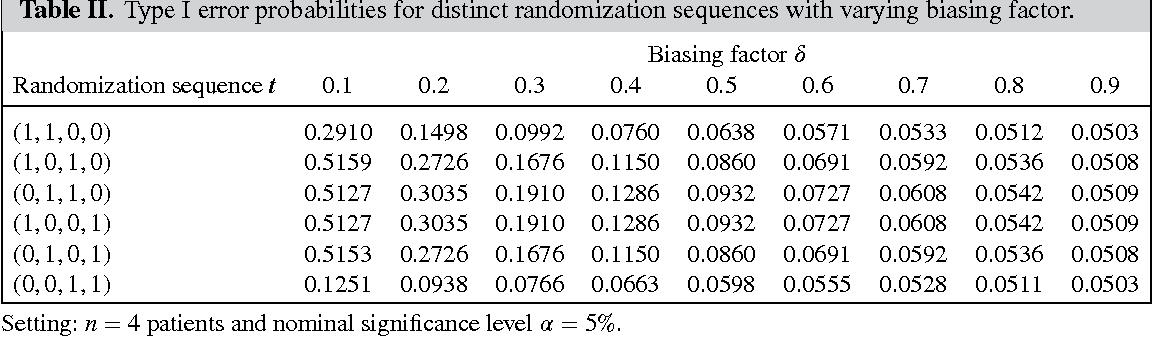 selection bias and covariate imbalances in r andomized clinical trials berger vance