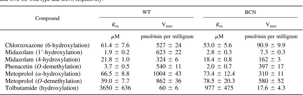 Table 3 From A Role For Cytochrome B 5 In The In Vivo Disposition Of