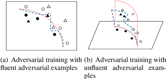 Figure 1 for Generating Fluent Adversarial Examples for Natural Languages