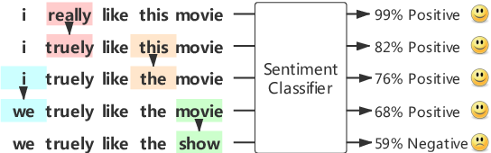 Figure 3 for Generating Fluent Adversarial Examples for Natural Languages