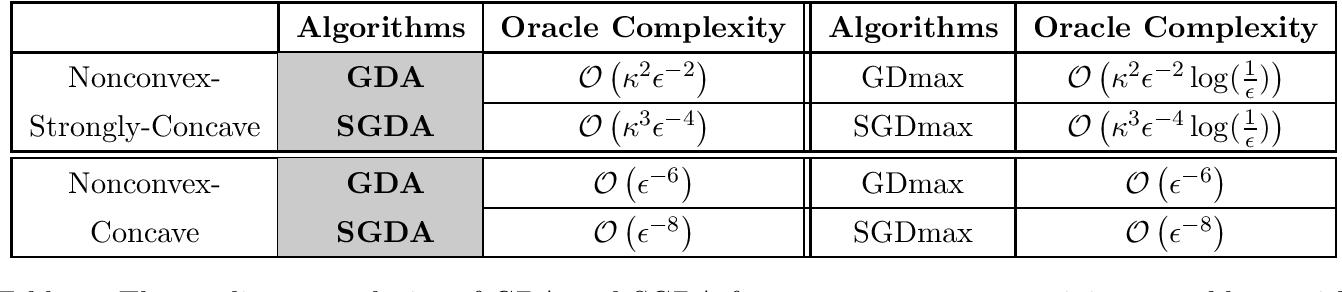 Figure 1 for On Gradient Descent Ascent for Nonconvex-Concave Minimax Problems