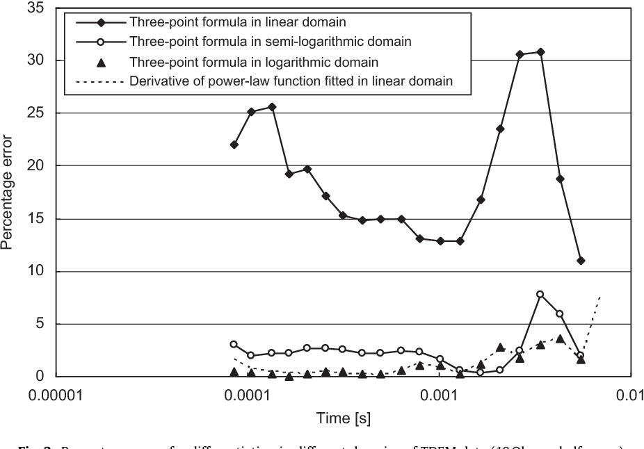 Analysis of numerical differentiation methods applied to time domain
