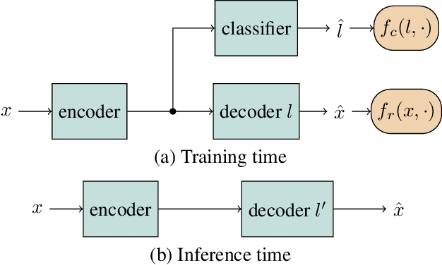 Figure 1 for Adversarially Trained Autoencoders for Parallel-Data-Free Voice Conversion