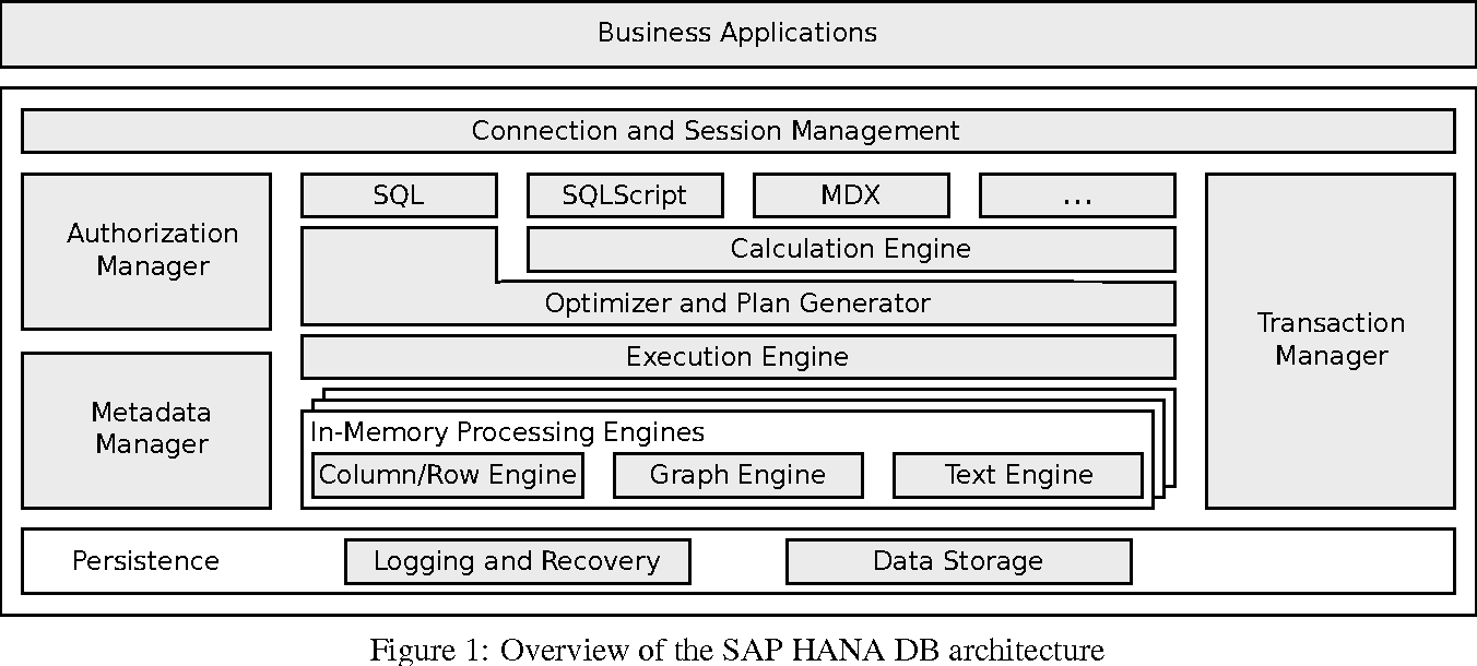 Figure 1 from The SAP HANA Database -- An Architecture Overview