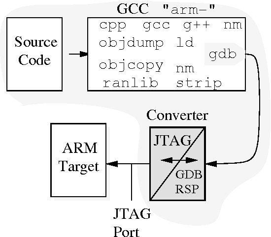 Figure 1 from Open On-Chip Debugger – OpenOCD – - Semantic