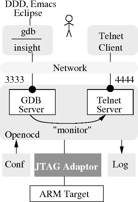 Figure 6 from Open On-Chip Debugger – OpenOCD – - Semantic
