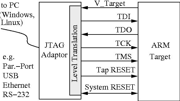 Figure 8 from Open On-Chip Debugger – OpenOCD – - Semantic