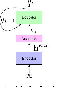 Figure 1 for State-of-the-art Speech Recognition With Sequence-to-Sequence Models