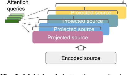 Figure 2 for State-of-the-art Speech Recognition With Sequence-to-Sequence Models