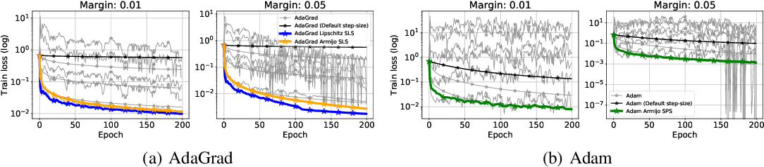 Figure 2 for Adaptive Gradient Methods Converge Faster with Over-Parameterization (and you can do a line-search)