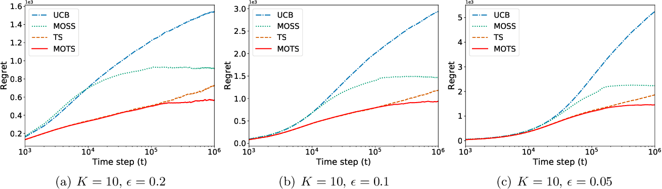 Figure 1 for MOTS: Minimax Optimal Thompson Sampling