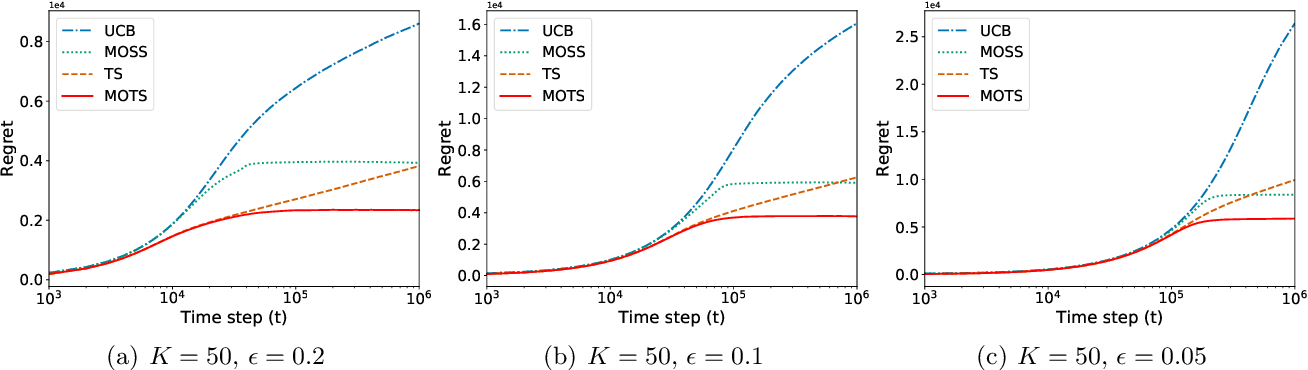 Figure 2 for MOTS: Minimax Optimal Thompson Sampling