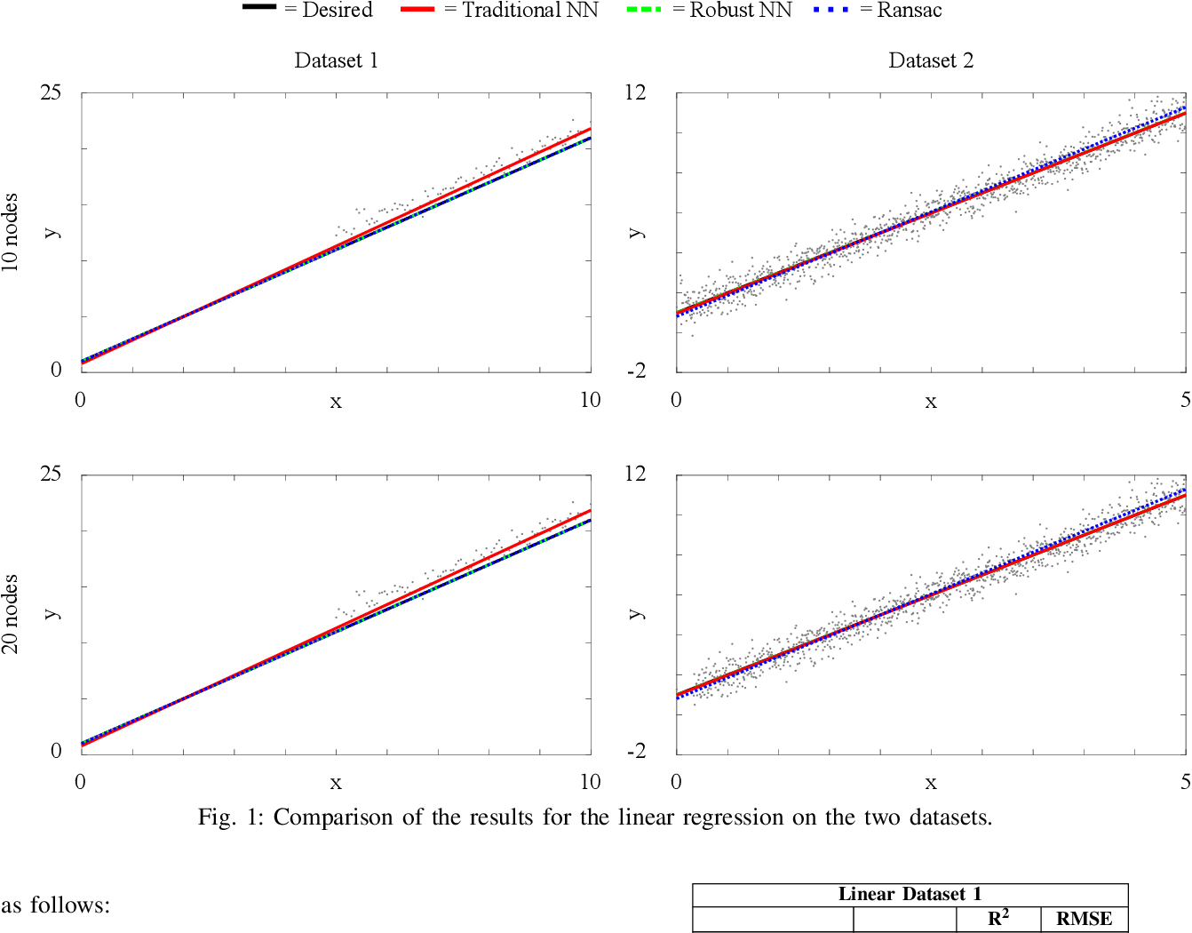 Figure 1 for A Robust Regression Approach for Robot Model Learning