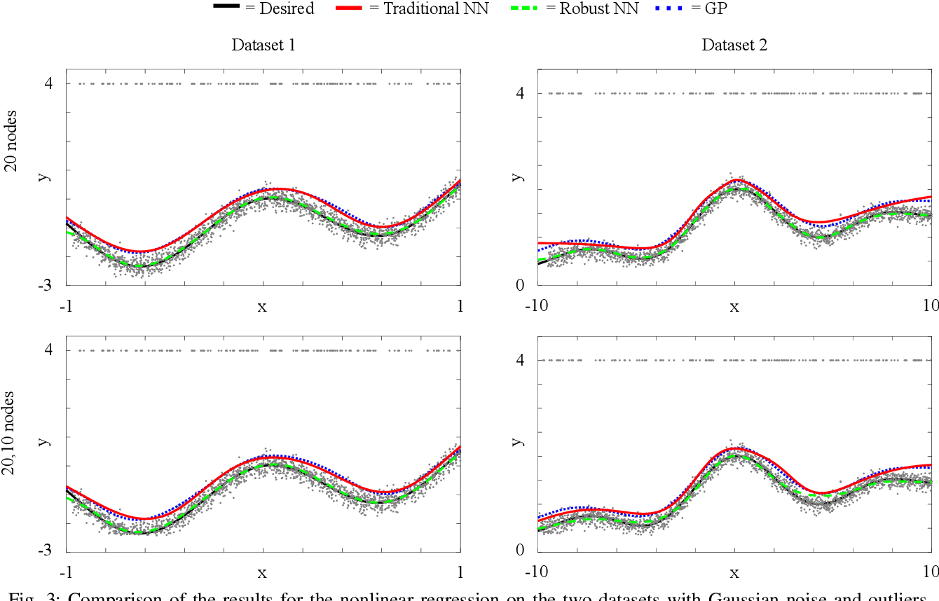 Figure 3 for A Robust Regression Approach for Robot Model Learning
