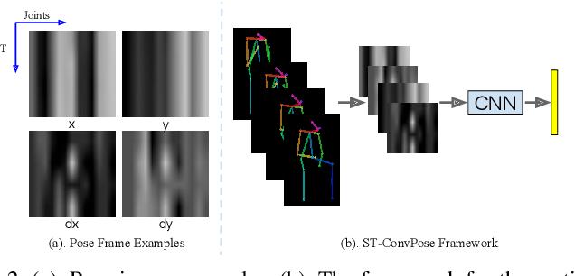 Figure 2 for Pose-based Body Language Recognition for Emotion and Psychiatric Symptom Interpretation