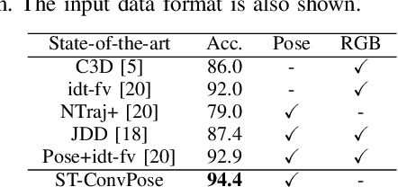 Figure 4 for Pose-based Body Language Recognition for Emotion and Psychiatric Symptom Interpretation