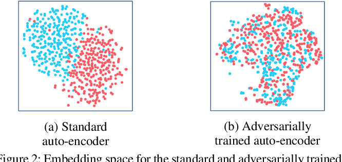 Figure 2 for Adversarial Graph Embeddings for Fair Influence Maximization over Social Networks