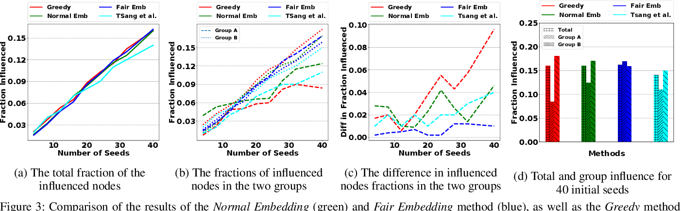 Figure 3 for Adversarial Graph Embeddings for Fair Influence Maximization over Social Networks