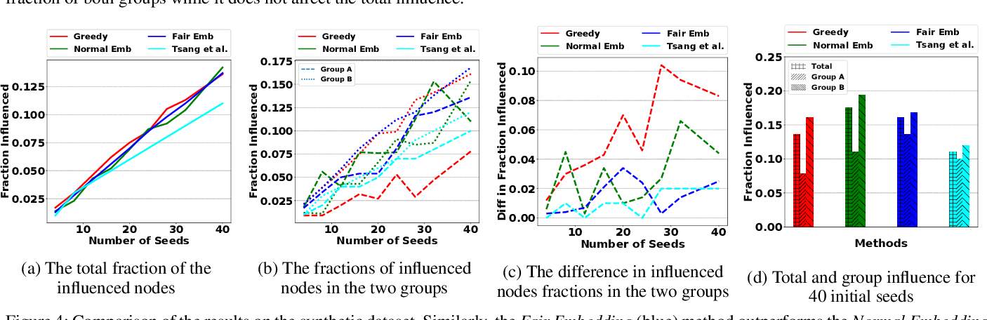 Figure 4 for Adversarial Graph Embeddings for Fair Influence Maximization over Social Networks