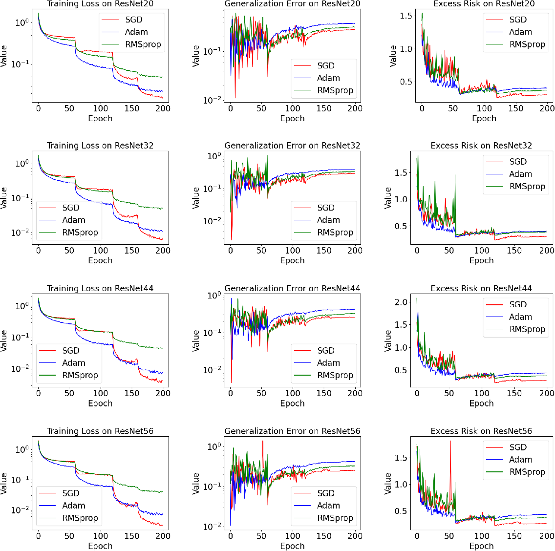 Figure 2 for Non-Asymptotic Analysis of Excess Risk via Empirical Risk Landscape