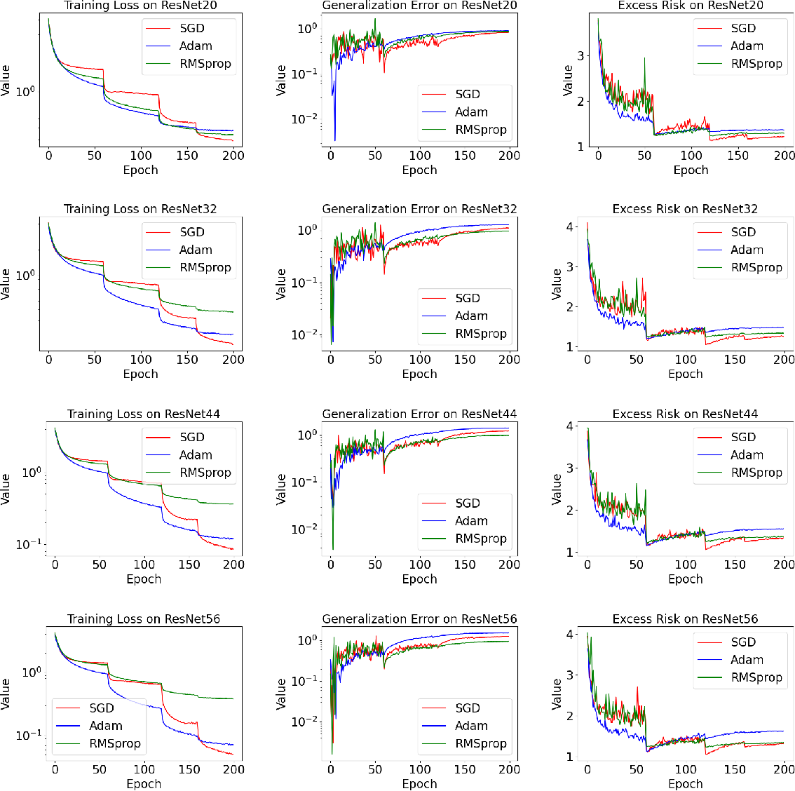 Figure 3 for Non-Asymptotic Analysis of Excess Risk via Empirical Risk Landscape