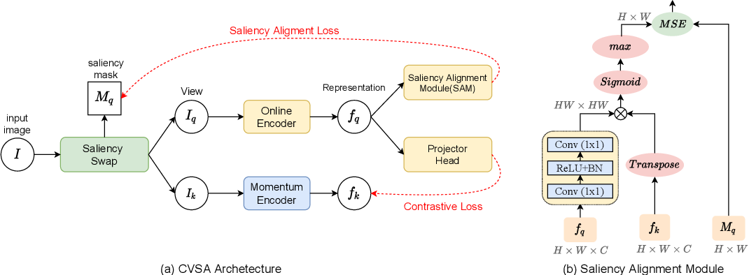 Figure 4 for Align Yourself: Self-supervised Pre-training for Fine-grained Recognition via Saliency Alignment