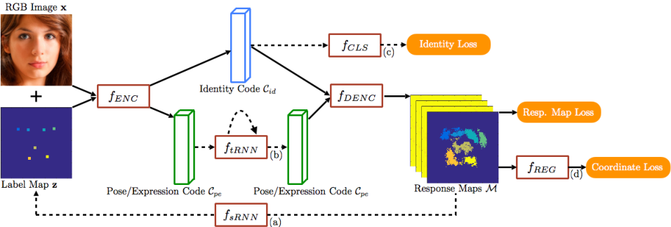 Figure 1 for A Recurrent Encoder-Decoder Network for Sequential Face Alignment