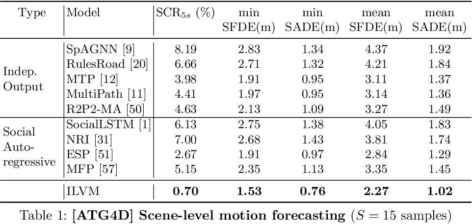 Figure 2 for Implicit Latent Variable Model for Scene-Consistent Motion Forecasting