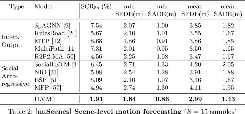 Figure 4 for Implicit Latent Variable Model for Scene-Consistent Motion Forecasting