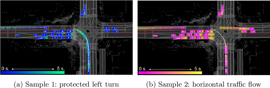 Figure 1 for Implicit Latent Variable Model for Scene-Consistent Motion Forecasting