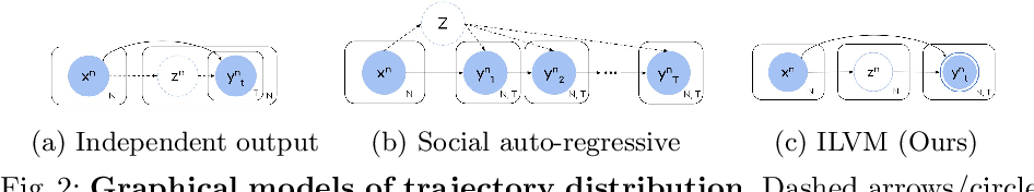 Figure 3 for Implicit Latent Variable Model for Scene-Consistent Motion Forecasting