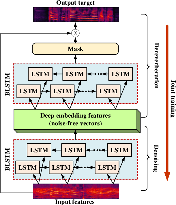 Figure 1 for Simultaneous Denoising and Dereverberation Using Deep Embedding Features