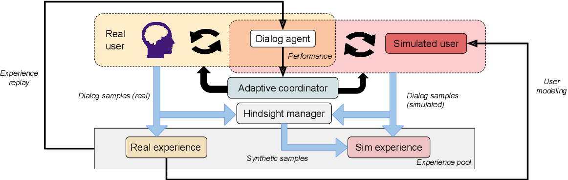Figure 1 for Adaptive Dialog Policy Learning with Hindsight and User Modeling