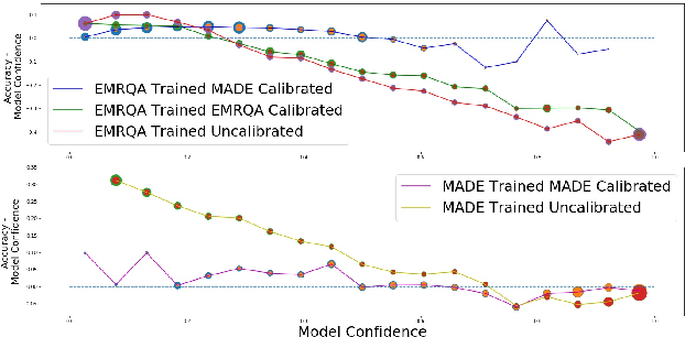 Figure 3 for Calibrating Structured Output Predictors for Natural Language Processing