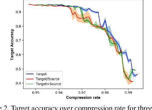 Figure 3 for Domain Adaptation Regularization for Spectral Pruning