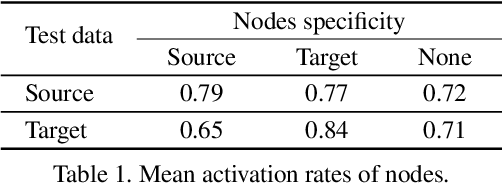 Figure 2 for Domain Adaptation Regularization for Spectral Pruning