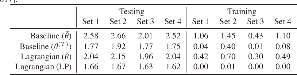 Figure 2 for Two-Player Games for Efficient Non-Convex Constrained Optimization