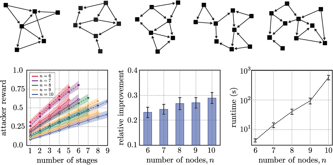 Figure 1 for Non-Cooperative Inverse Reinforcement Learning