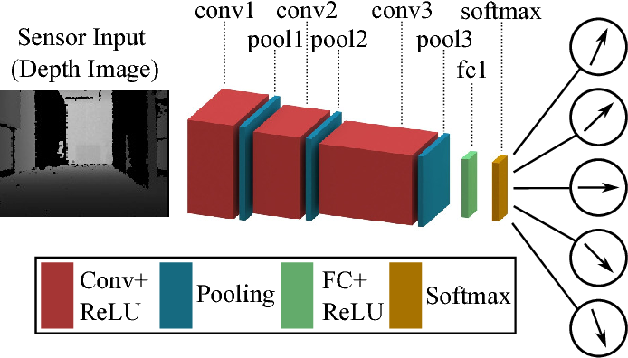 Figure 1 for A Survey of Deep Network Solutions for Learning Control in Robotics: From Reinforcement to Imitation