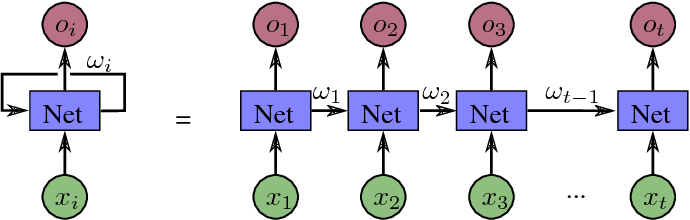 Figure 3 for A Survey of Deep Network Solutions for Learning Control in Robotics: From Reinforcement to Imitation