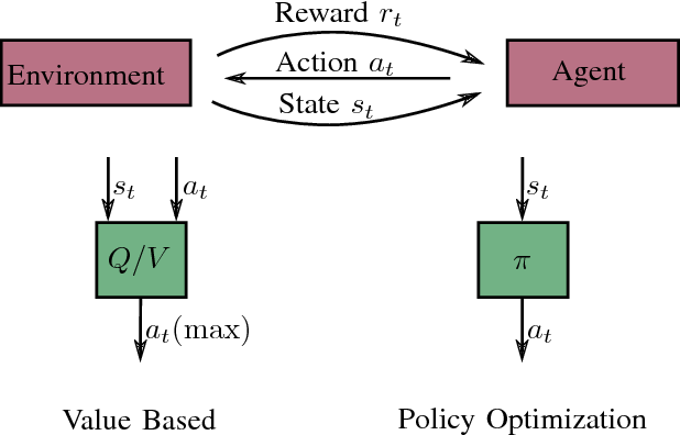 Figure 4 for A Survey of Deep Network Solutions for Learning Control in Robotics: From Reinforcement to Imitation