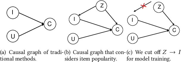 Figure 1 for Causal Intervention for Leveraging Popularity Bias in Recommendation