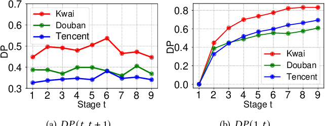 Figure 3 for Causal Intervention for Leveraging Popularity Bias in Recommendation