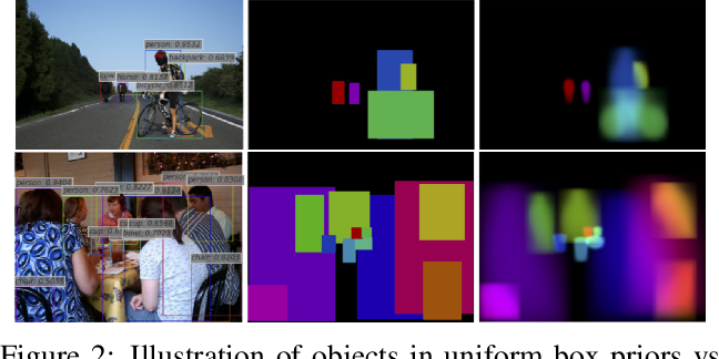 Figure 3 for ShapeMask: Learning to Segment Novel Objects by Refining Shape Priors
