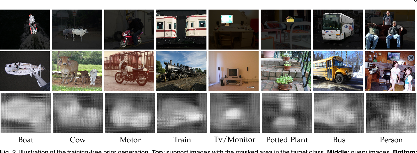 Figure 3 for Prior Guided Feature Enrichment Network for Few-Shot Segmentation