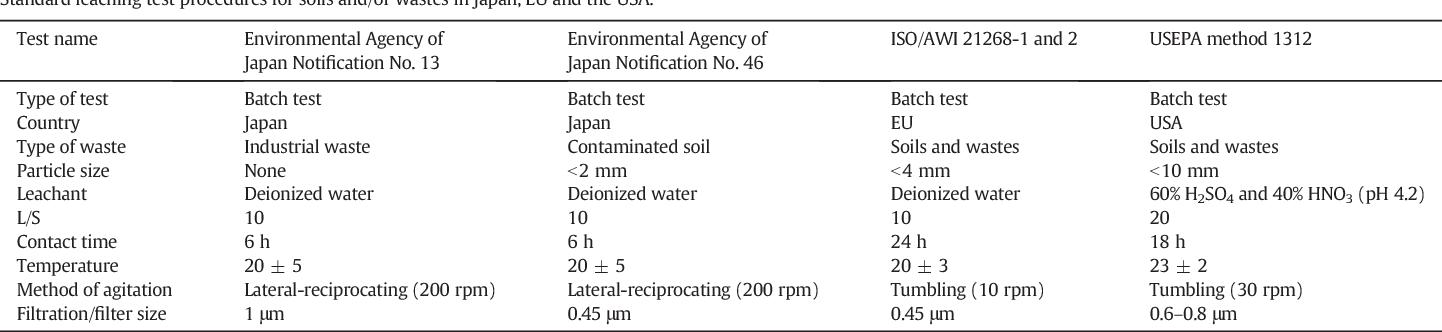 Leaching of boron, arsenic and selenium from sedimentary