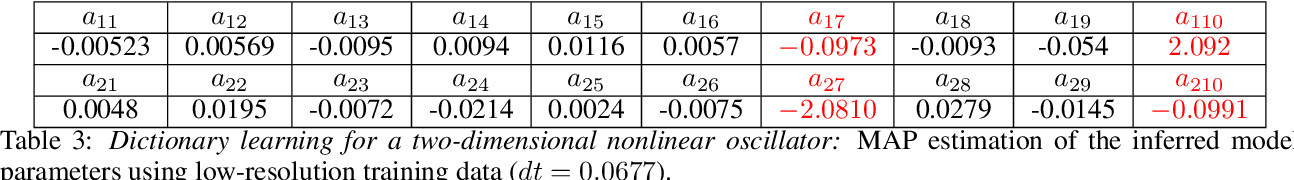 Figure 3 for Bayesian differential programming for robust systems identification under uncertainty