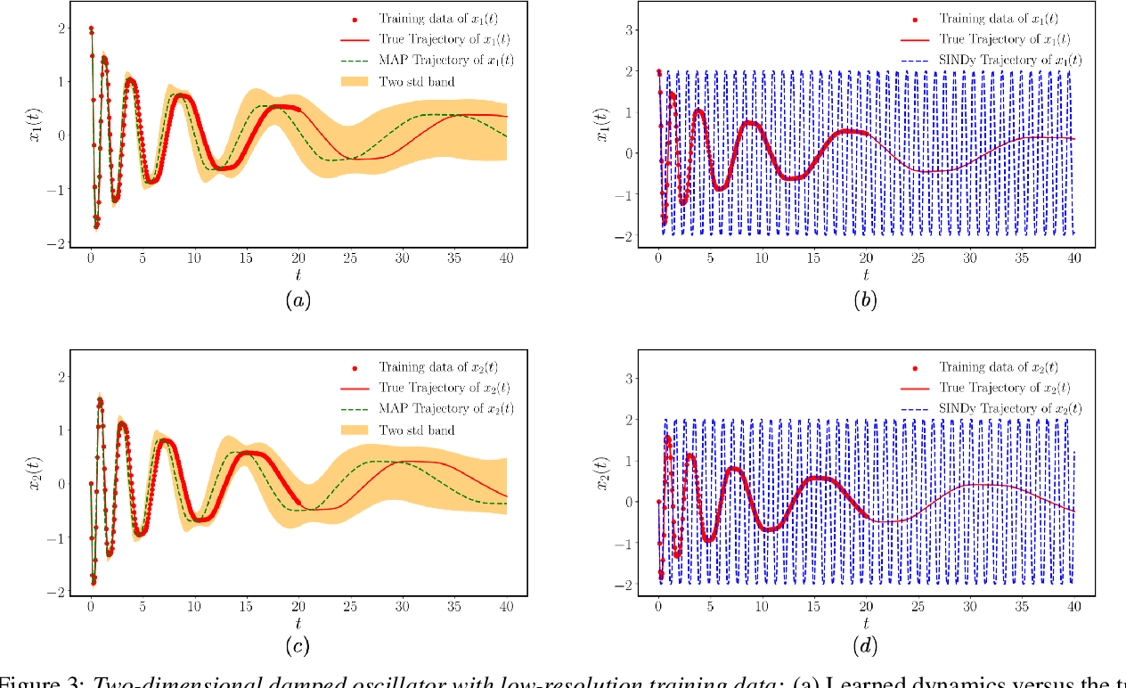 Figure 4 for Bayesian differential programming for robust systems identification under uncertainty