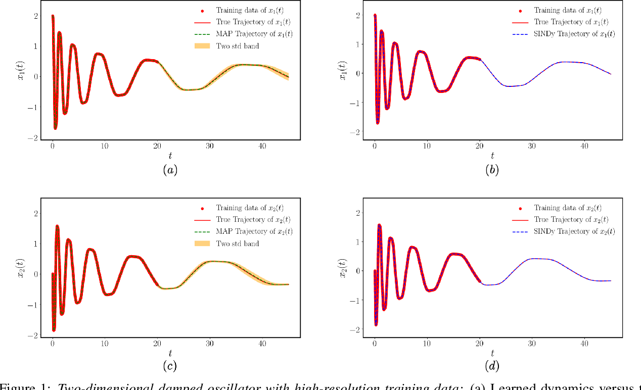 Figure 1 for Bayesian differential programming for robust systems identification under uncertainty