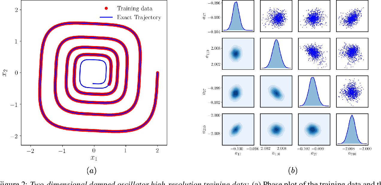 Figure 2 for Bayesian differential programming for robust systems identification under uncertainty